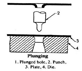 pluging press operation