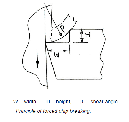 Principle Of Forced Chip Breaking (In built Type)