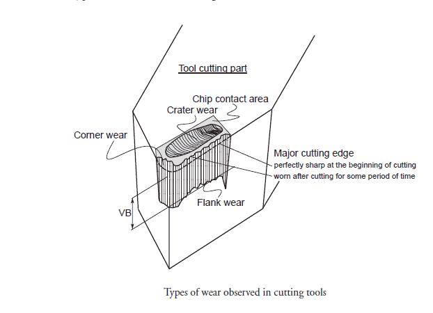 Types Of tool Wear Zones