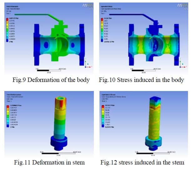 Design and Analysis of Industrial Ball Valve using CFD