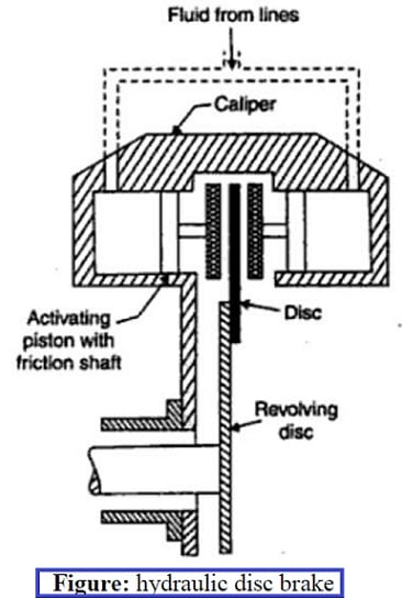 Hydraulic disc Braking System Diagram