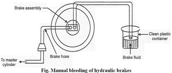 Manual bleeding of hydraulic brakes