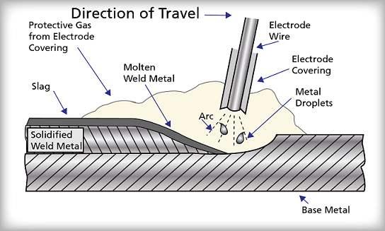 Shielded Metal Arc Welding Process