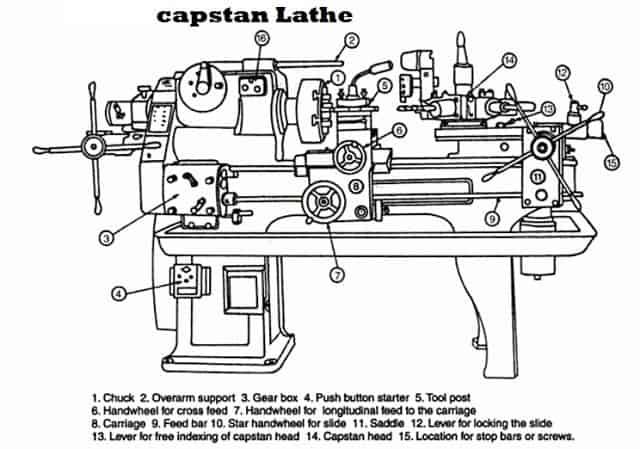 capstan lathe working digram