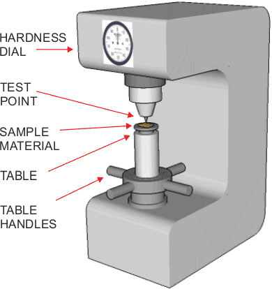 difference between vicker rockwell brinell hardness tester