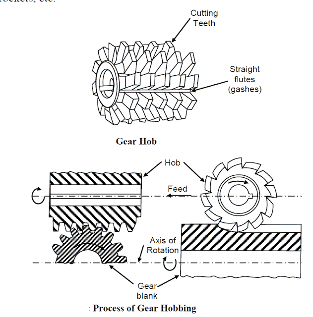 Process Of Gear Hobbing