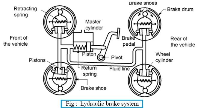 hydraulic braking system diagram