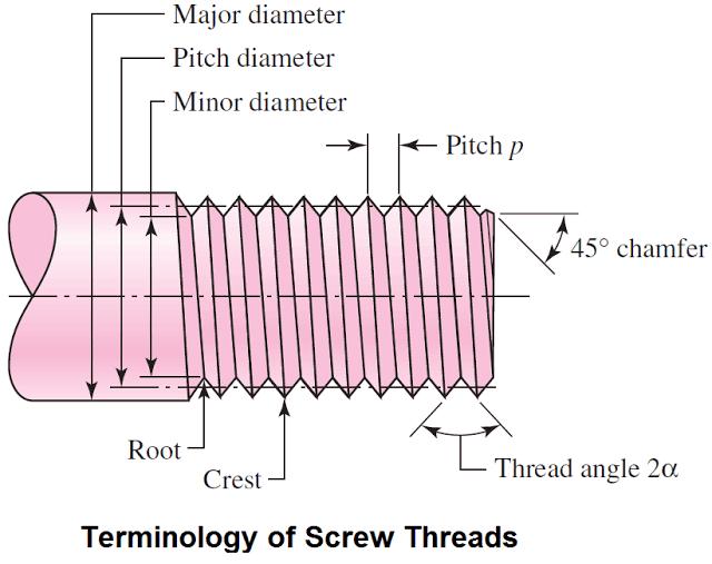 terminology of threads