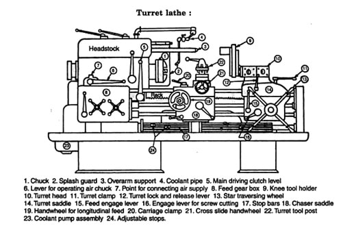 capstan lathe diagram  - 28 images