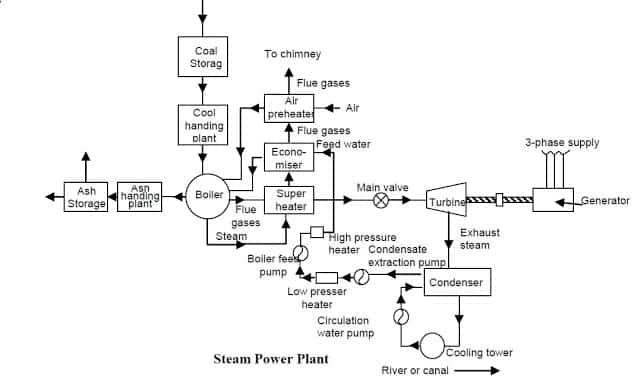 Diagram Of Steam Power Plant