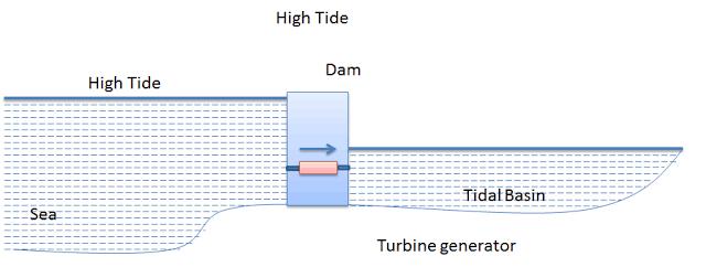 High Tide Power Generation