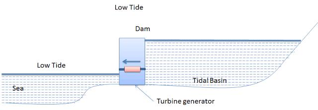 Low tide Power Generation