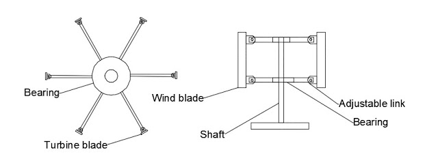 DESIGN AND FABRICATION OF EFFICIENCY INCREASED ADVANCED WIND TURBINE SYSTEM