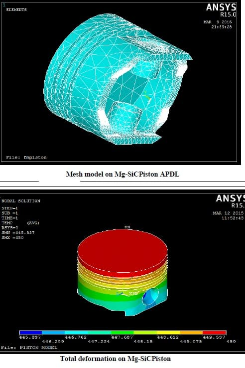 Design and Analysis Of IC Engine Piston Using Catia-Ansys Software