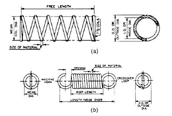 Mechanical Spring Design -Spring Diagram a. Compression Spring  b. Extension Spring