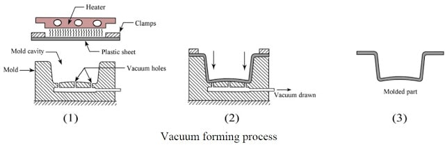 example working of vaccum forming processes