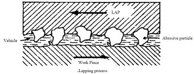 lapping process working diagram