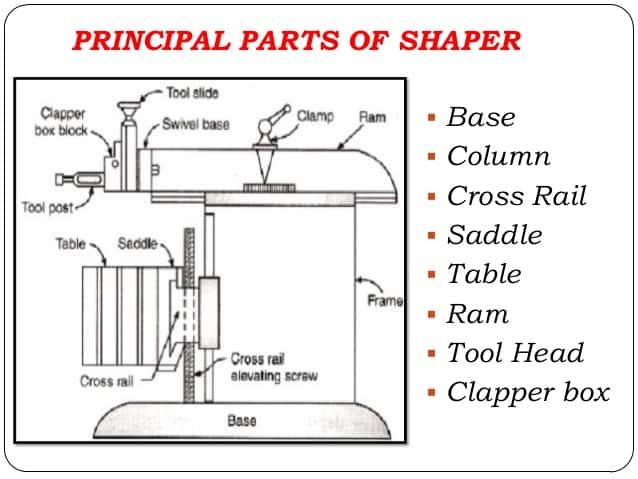 Shaping machine Major Parts
