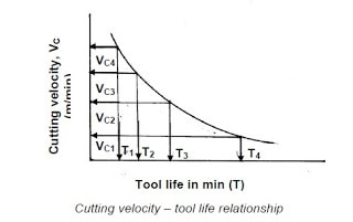 Cutting Velocity v and tool life t -relationship