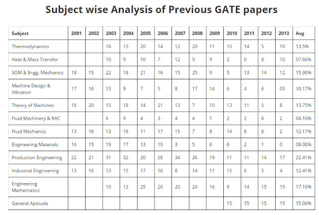 Subject wise Analysis Of Previous year GATE PapersSubject wise Analysis Of Previous year GATE Papers