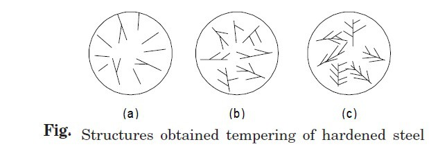 Classification Of Tempering Process