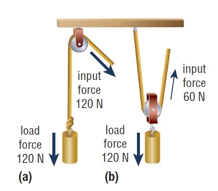 Mechanical Advantages- Pulley