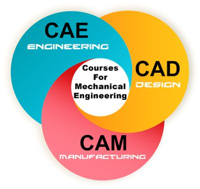 courses after mechanical engineering