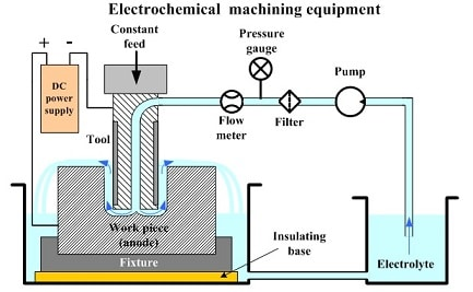 Electro Chemical Machining Diagram -Parameter, Advantages and Disadvantages