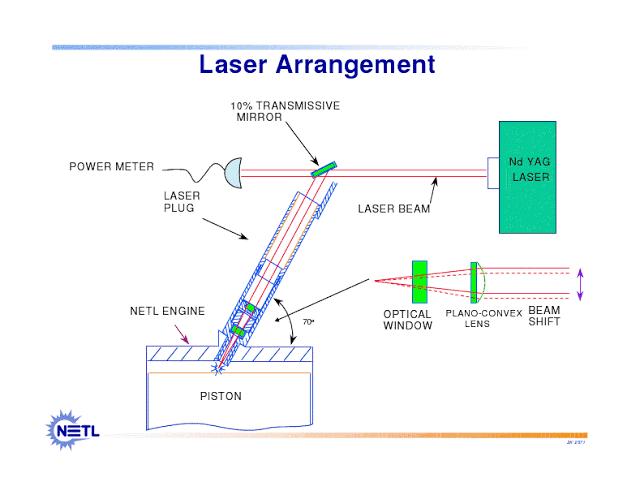 Seminar On Laser Ignition System Report Download