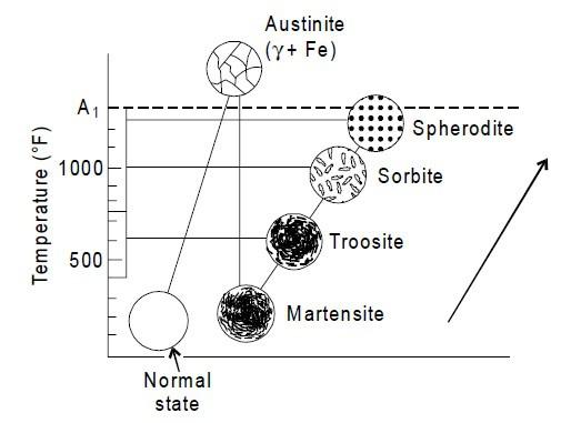 different tempered states of martensite, troosite, sorbite and spherodite.