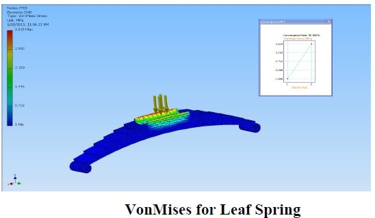 Design and Analysis of Automated Truck Cabin Suspension System