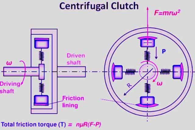 Diagram of centrifugal clutches