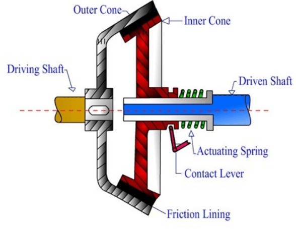 cone clutch types of clutches