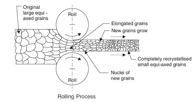 diagram of rolling operation