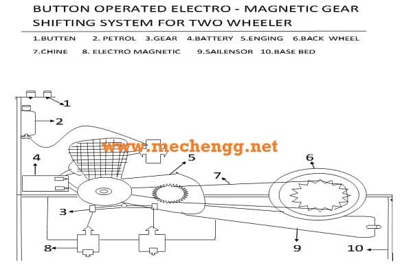 Button operated electromagnetic gear shifting system