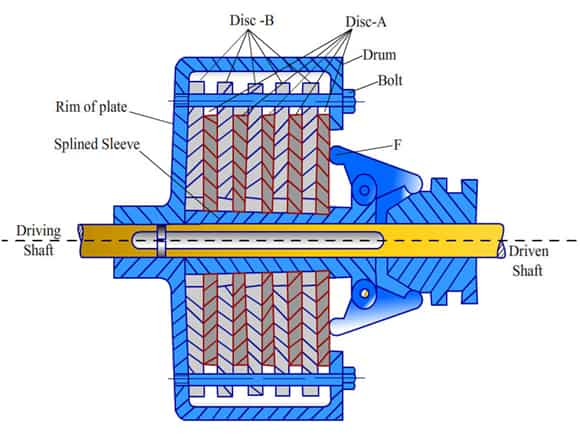 multi plate clutch working types of clutch