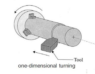 One Dimensional Tuning