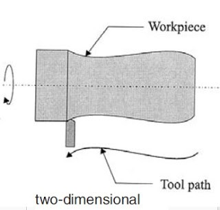 Two Dimensional Lathe Machines