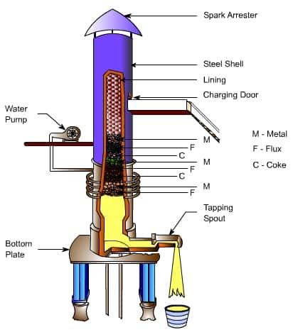 Diagram of Cupola Furnace
