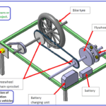 Design and Fabrication of frictionless energy generation using flywheel for electric vehicle