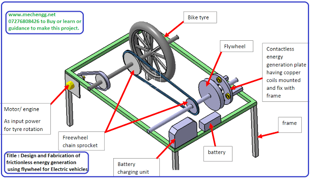Design and Fabrication of frictionless energy generation using flywheel for electric vehicles