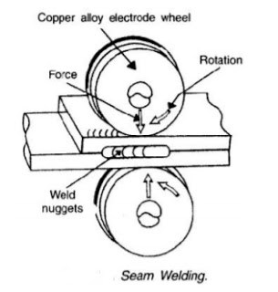 Diagram Of Seam Welding Process