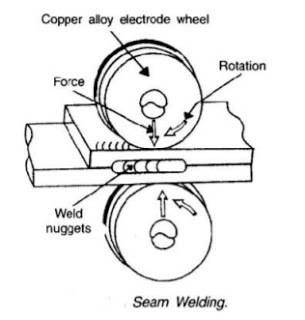Diagram Of Seam Welding Process