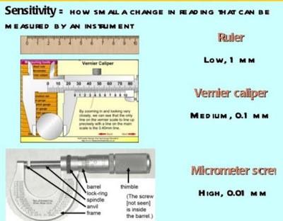 sensitivity of measuring instrument