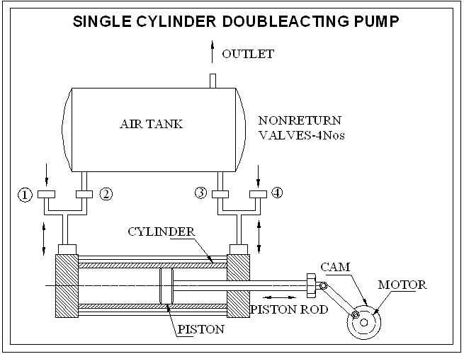 Single Cylinder Double Acting Reciprocating Pump