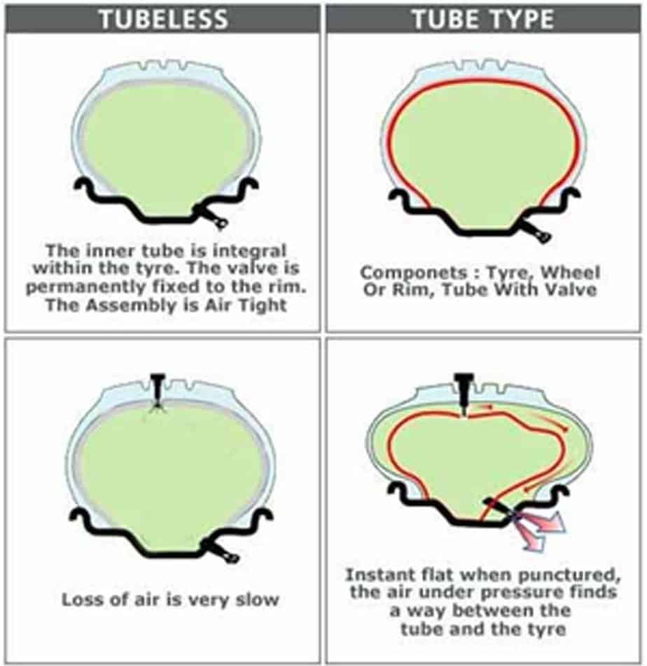 difference between tube tyre and tubeless tyre