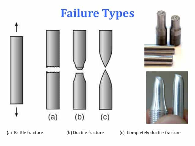 Brittle failure example