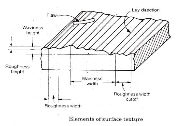 element of surface roughness , direction of lay
