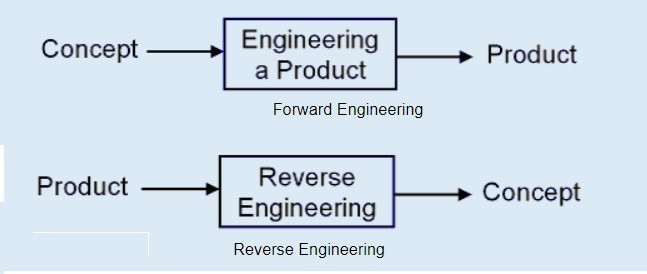 forward vs reverse engineering