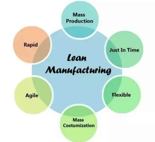 lean manufacturing terms
